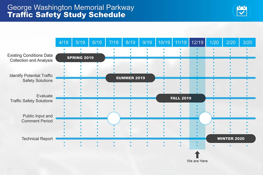 Timeline from Spring 2019 to winter 2020 showing the safety study schedule, which is currently in the public input and comment period